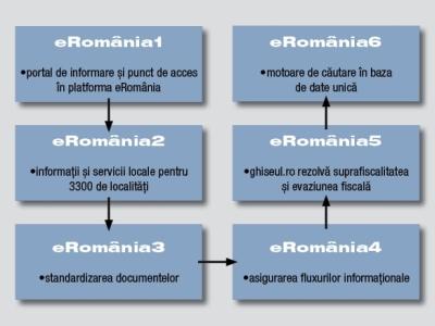e-Romania schita