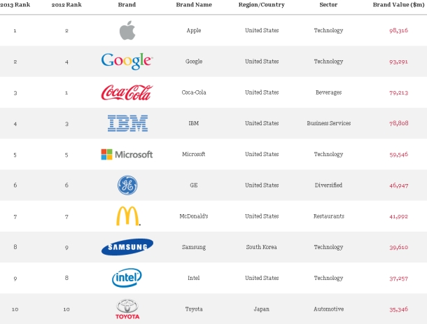 top_ten_brands_2013