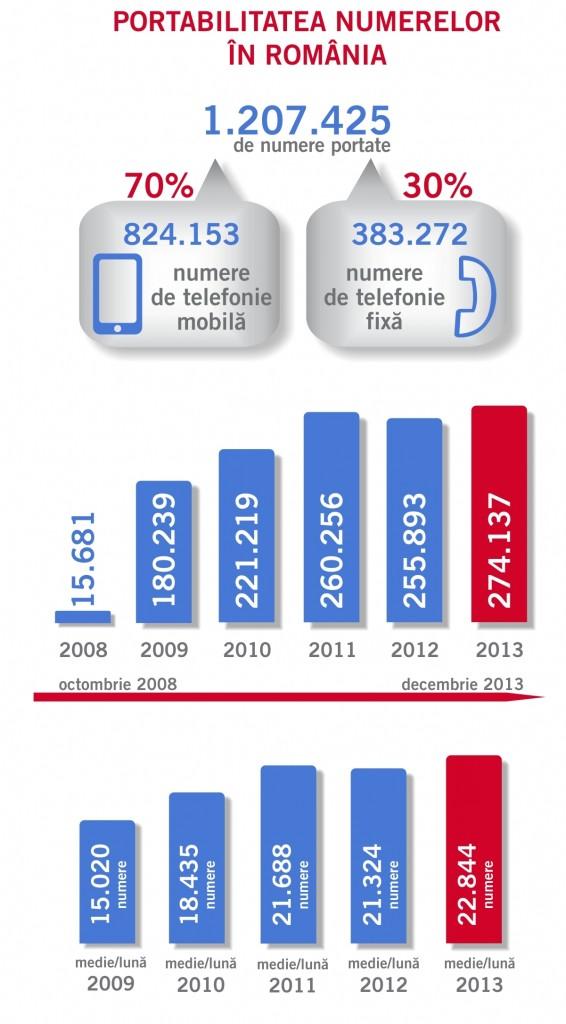 infografic portabilitate_31 decembrie 2013
