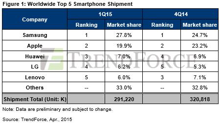 top3producatoridesmartphone-uri