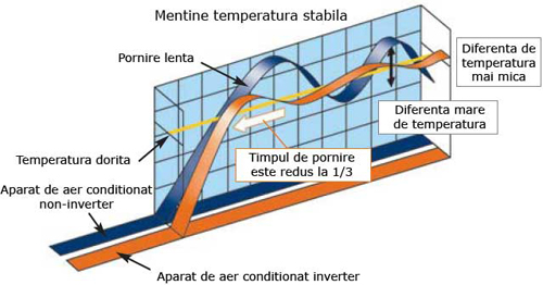 aer_conditionat_inverter